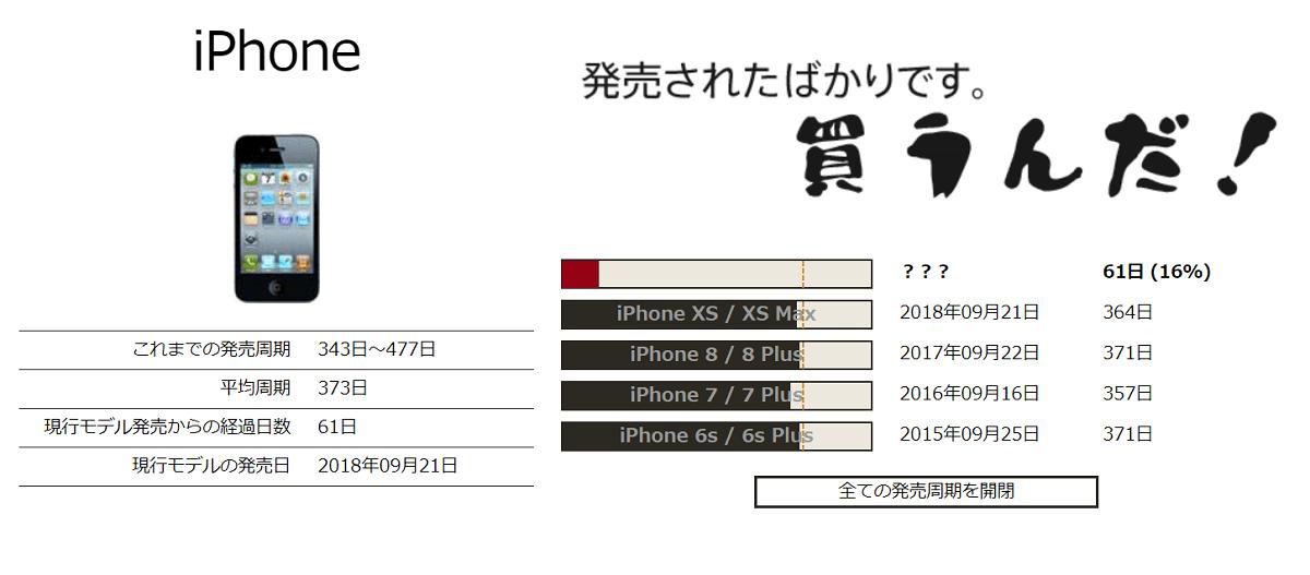 Apple Days,アップル製品,発売時期